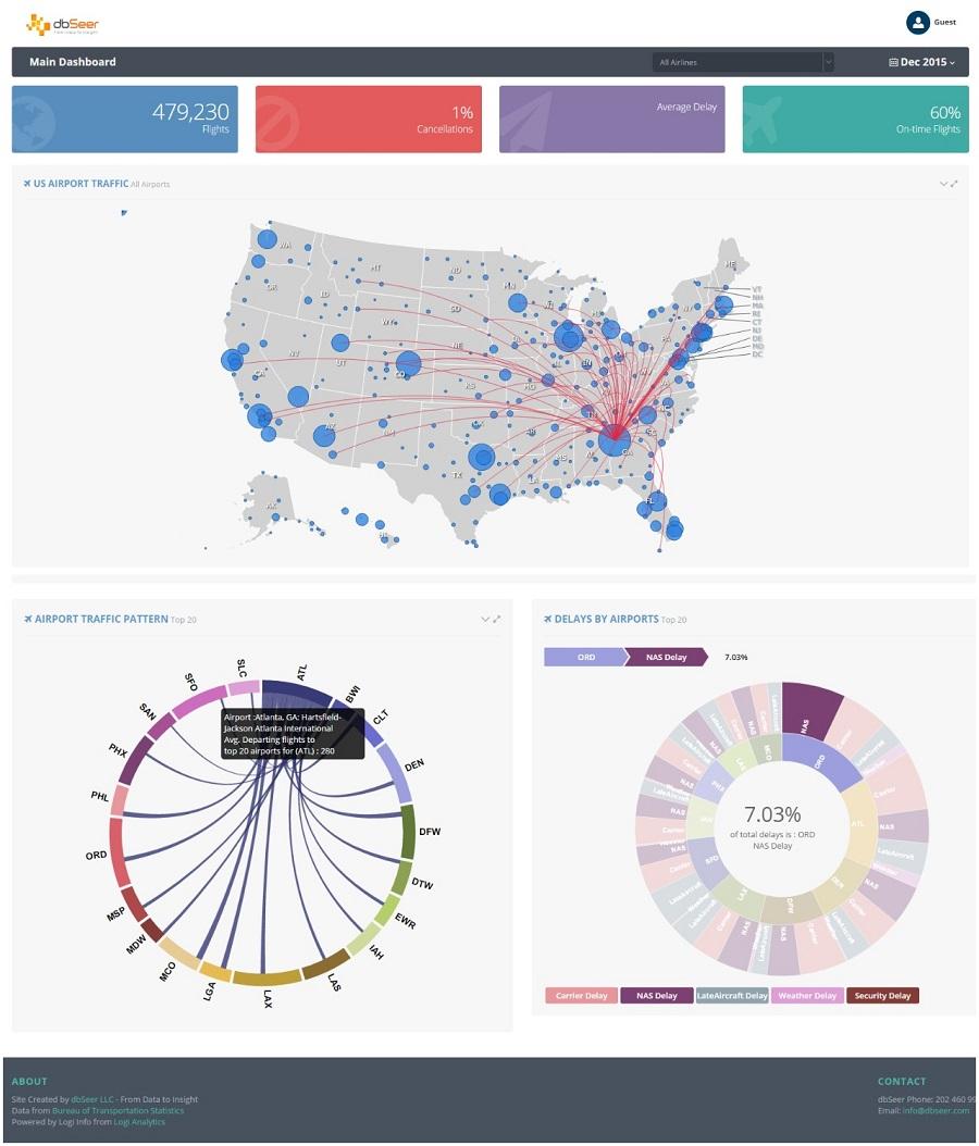 Data Analytics Samples and Sample Data Applications