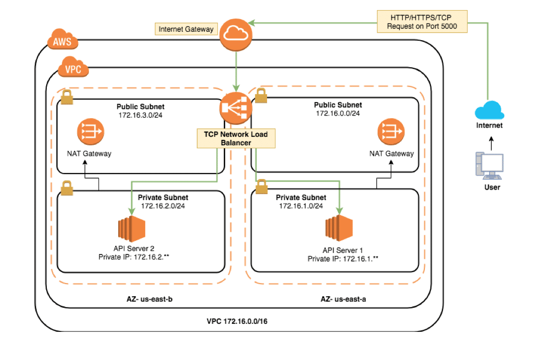 How To Access An Ec2 Instance In A Private Subnet From The